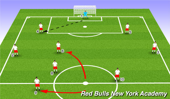 Football Soccer Patterns Of Play 9v9 Back 3rd