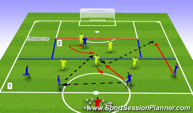 Football Soccer Forward S Movement Play Functional