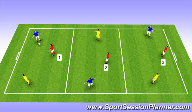 Football/Soccer Session Plan Drill (Colour): 2v1 - 3 Teams