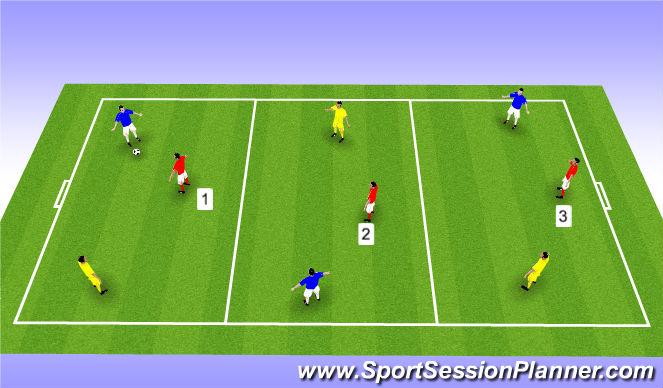 Football/Soccer Session Plan Drill (Colour): 2v1 - 3 Teams