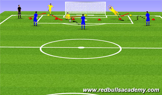 Football/Soccer Session Plan Drill (Colour): Advancing collapse