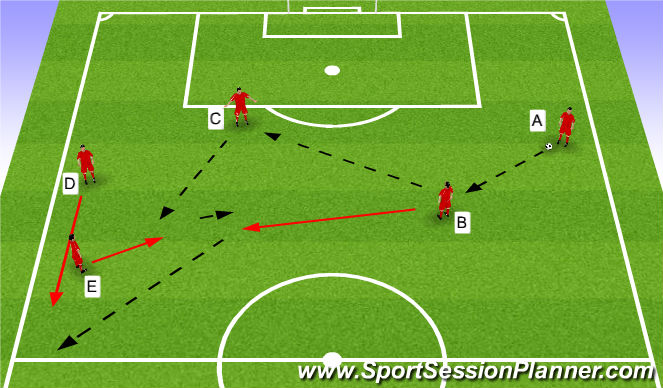 Football/Soccer Session Plan Drill (Colour): Pasing Combinations