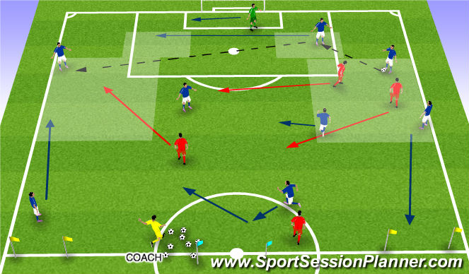 Football/Soccer Session Plan Drill (Colour): SWITCHING THE POINT OF ATTACK THROUGH CB