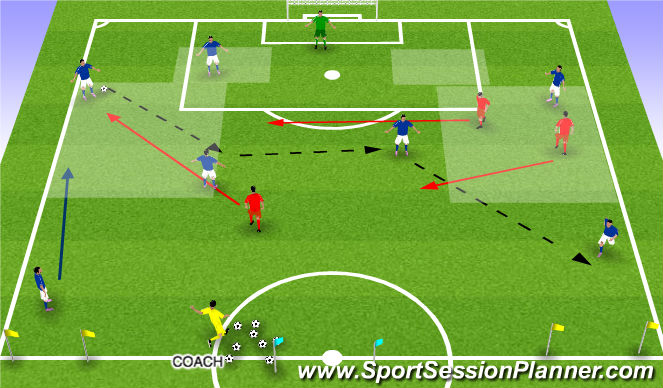 Football/Soccer Session Plan Drill (Colour): SWITCHING THE POINT OF ATTACK THROUGH THE CMs