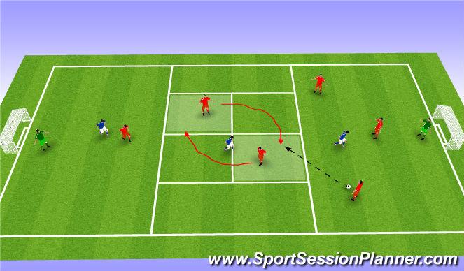 Football/Soccer Session Plan Drill (Colour): 3v1 + 2v1 + 1v1