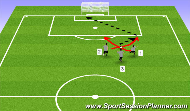 Football/Soccer Session Plan Drill (Colour): Direct or indirect near: 3 on ball