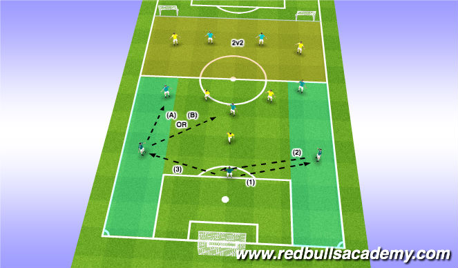 Football/Soccer Session Plan Drill (Colour): Playing through the Defense (Wide)