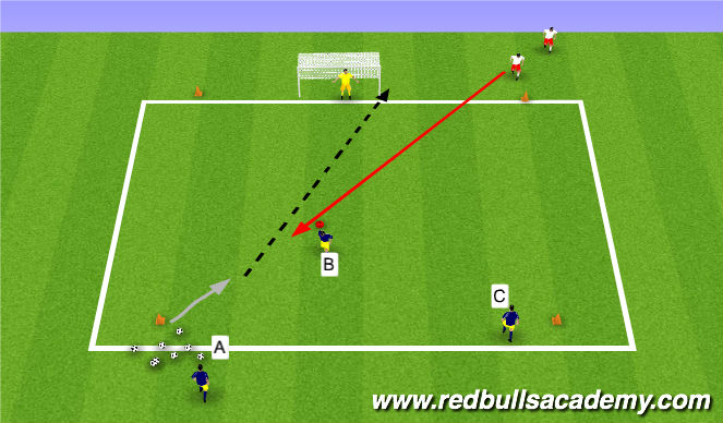 Football/Soccer Session Plan Drill (Colour): 2v1 Concept