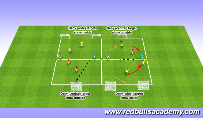 Football/Soccer Session Plan Drill (Colour): Pressure, Cover - Inside/Outside (Walk through)