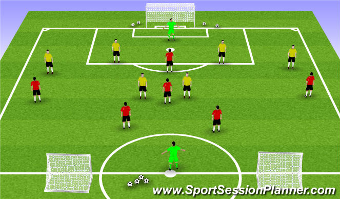 Football/Soccer Session Plan Drill (Colour): Forward runs