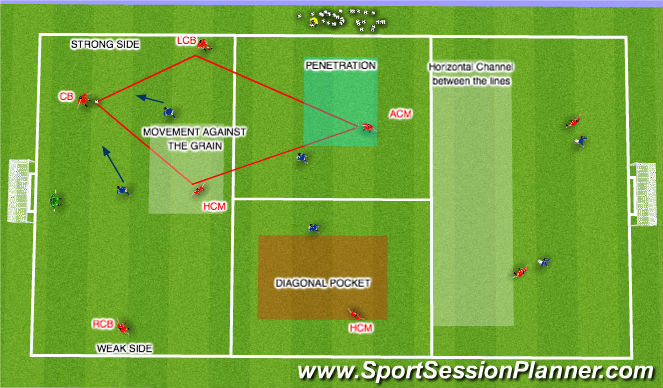 Football/Soccer Session Plan Drill (Colour): Diamond Strong Side