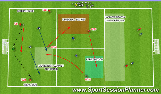Football/Soccer Session Plan Drill (Colour): Switching to Weak Side