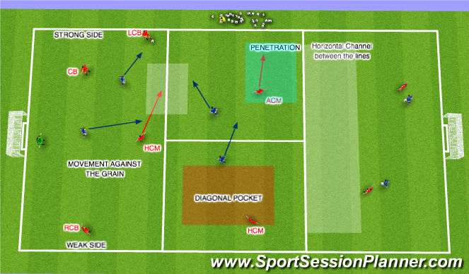 Football/Soccer Session Plan Drill (Colour): Strong side LCB with ball