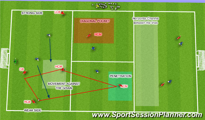 Football/Soccer Session Plan Drill (Colour): Recreating the Diamond