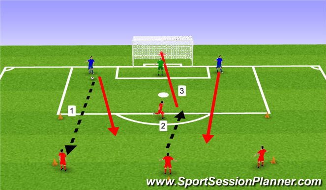 Football/Soccer Session Plan Drill (Colour): 4v2 Combination with through ball