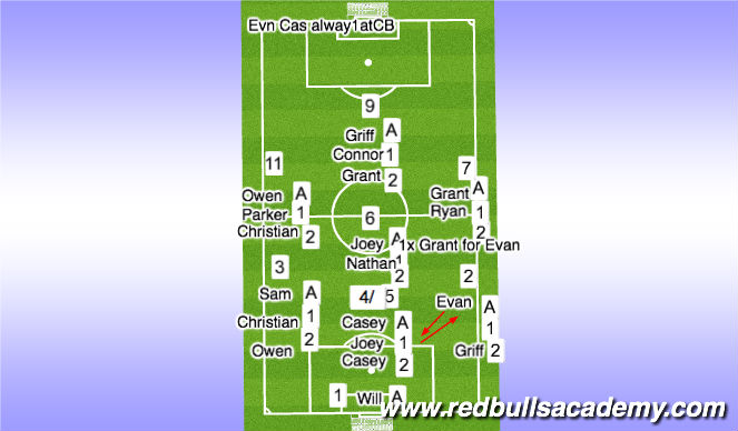 Football/Soccer Session Plan Drill (Colour): Fury Dvlp 2