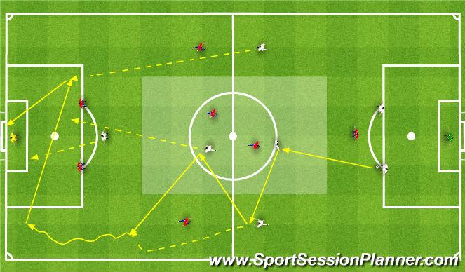 Football/Soccer Session Plan Drill (Colour): Gra - wymuszenie 1x1, 2x1