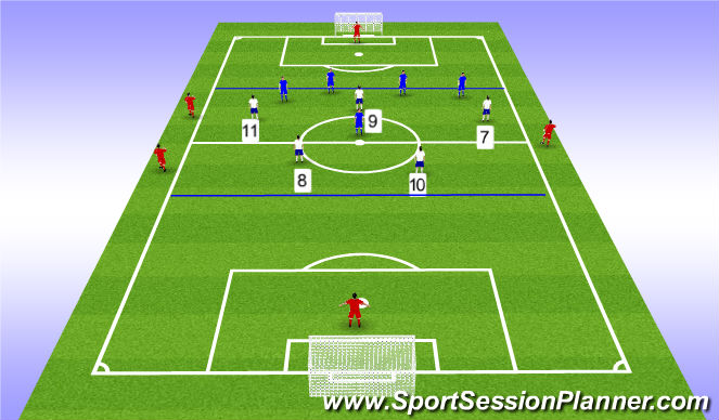 Football/Soccer Session Plan Drill (Colour): 5v5 dynasty with offside line