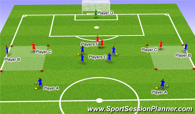 Football/Soccer Session Plan Drill (Colour): 2v1 on the wing to cross to 2 forwards