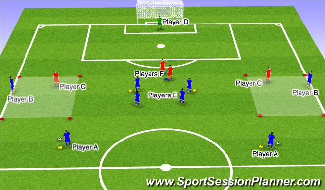 Football/Soccer Session Plan Drill (Colour): PLAYERS: 2v1 on the wing to cross to 2 forwards