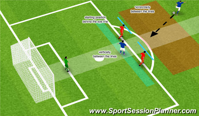 Football/Soccer Session Plan Drill (Colour): Game situation with 2 defenders