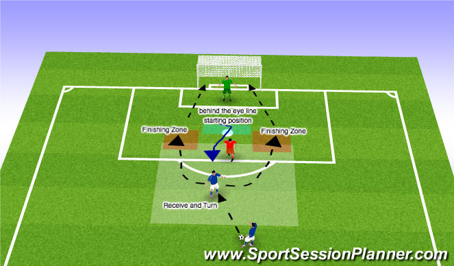 Football/Soccer Session Plan Drill (Colour): Functional 1v1 Receiving Back to Goal on Top of the box