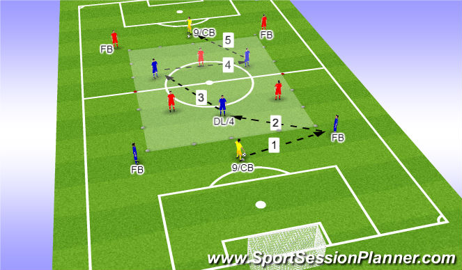 Football/Soccer Session Plan Drill (Colour): Play pattern