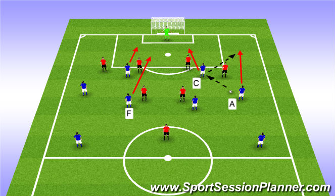 Football/Soccer Session Plan Drill (Colour): Phase of Play - 3
