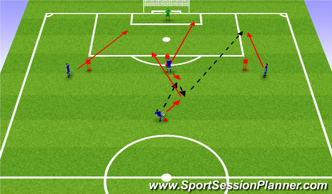Football/Soccer Session Plan Drill (Colour): Penetrating Pass
