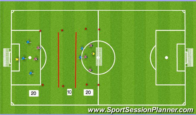 Football/Soccer Session Plan Drill (Colour): 3v2 Long range shooting