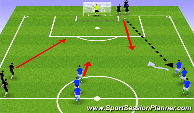 Football/Soccer Session Plan Drill (Colour): 2v1 + Trailing Defender