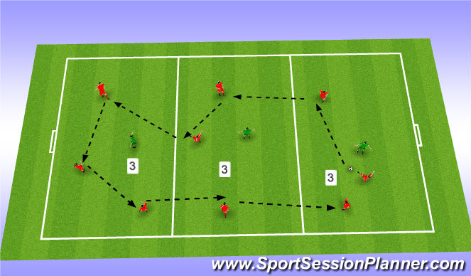 Football/Soccer Session Plan Drill (Colour): U11 3v1 in 3 Areas