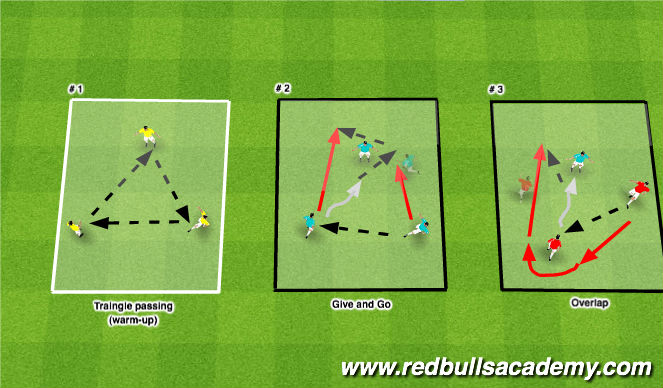 Football/Soccer Session Plan Drill (Colour): 3 Player Combo: Give and Go; Overlap