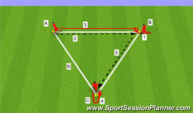 Football/Soccer Session Plan Drill (Colour): Dutch Triangles 1