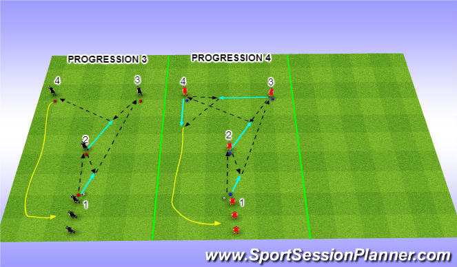 Football/Soccer Session Plan Drill (Colour): Progressions 3 + 4