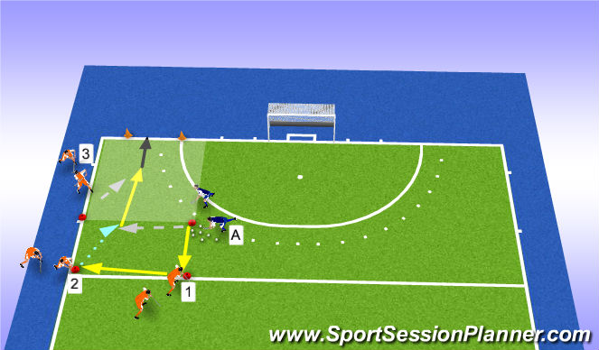 Hockey Session Plan Drill (Colour): aanval 3v1