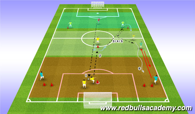 Football/Soccer Session Plan Drill (Colour): #10 Receive and turn to Support(D)