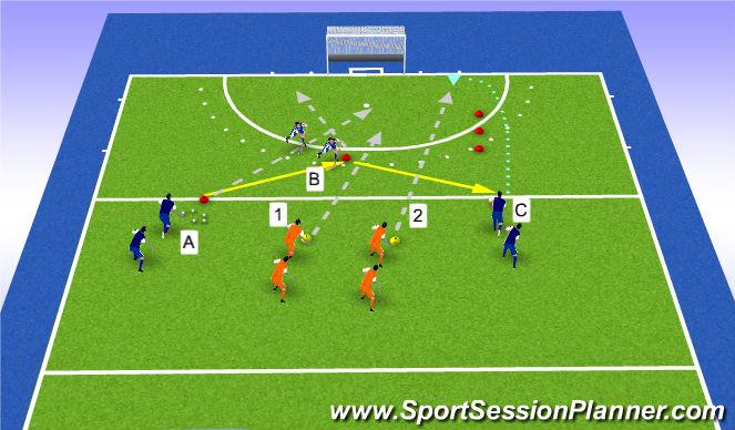 Hockey Session Plan Drill (Colour): 3v2 D