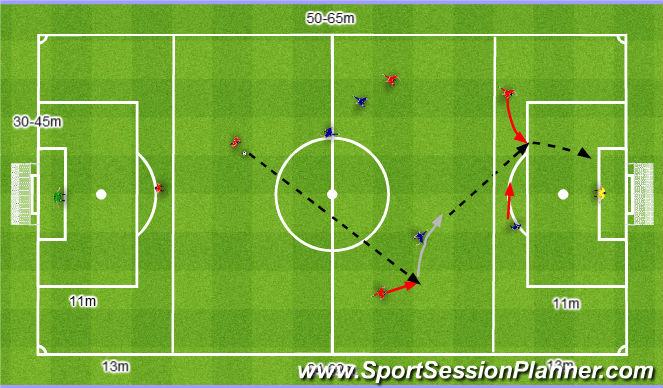 Football/Soccer Session Plan Drill (Colour): Podania prostopadłe do pilnowanego Napastnika.