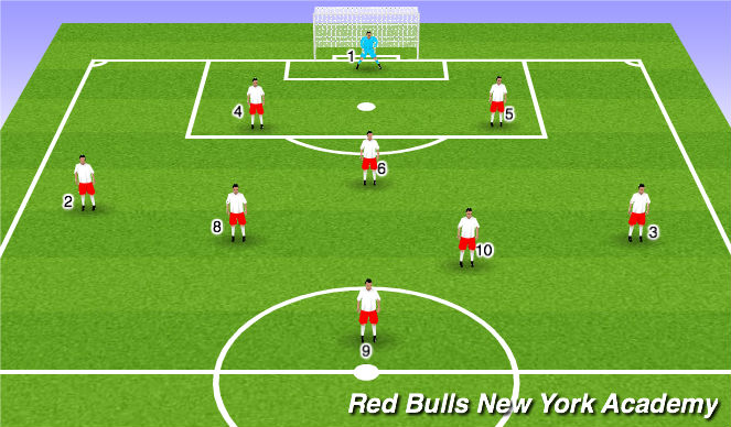 Football/Soccer Session Plan Drill (Colour): Shape/formation 9v9