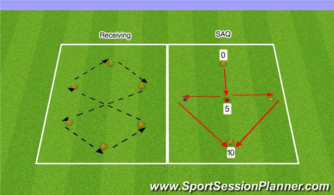 Football/Soccer Session Plan Drill (Colour): SAQ / Receiving