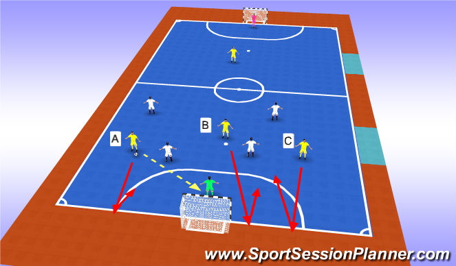 Futsal Session Plan Drill (Colour): To develop recovery runs/delay and back into shape.