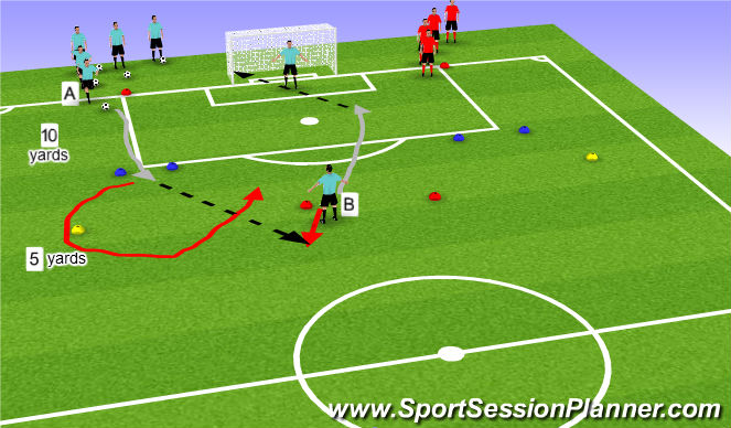 Football/Soccer Session Plan Drill (Colour): RWB finish with a shot on goal