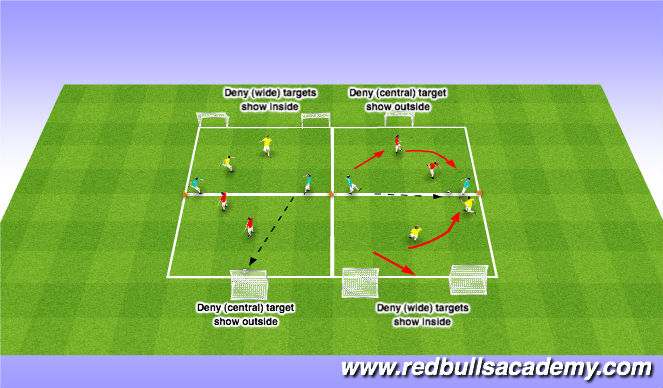 Football/Soccer Session Plan Drill (Colour): Pressure, Cover - Inside/Outside