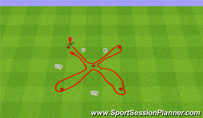 Football/Soccer Session Plan Drill (Colour): Butterfly Drill. Motyl.