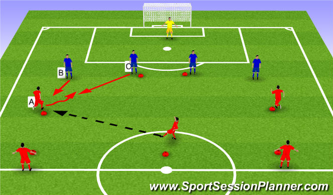 Football/Soccer Session Plan Drill (Colour): From 1v1 to 2v1