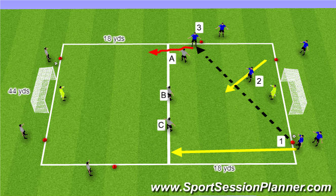 Football/Soccer Session Plan Drill (Colour): 3 v 3 Def transition to goals