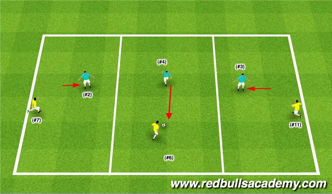 Football/Soccer Session Plan Drill (Colour): Zonal Defending 3v3