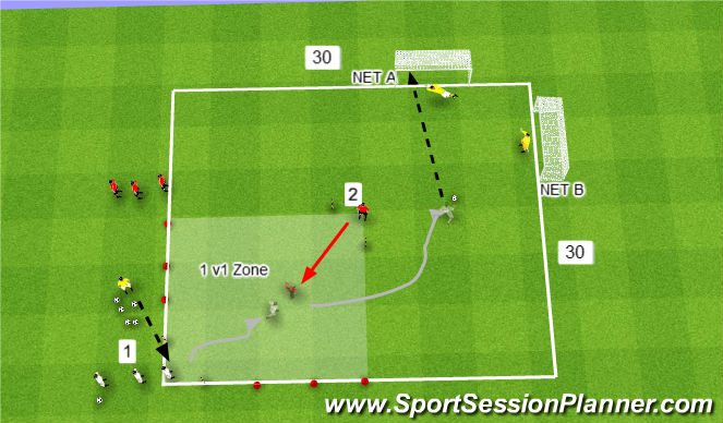 Football/Soccer Session Plan Drill (Colour): 1v1 to Shooting Exercise