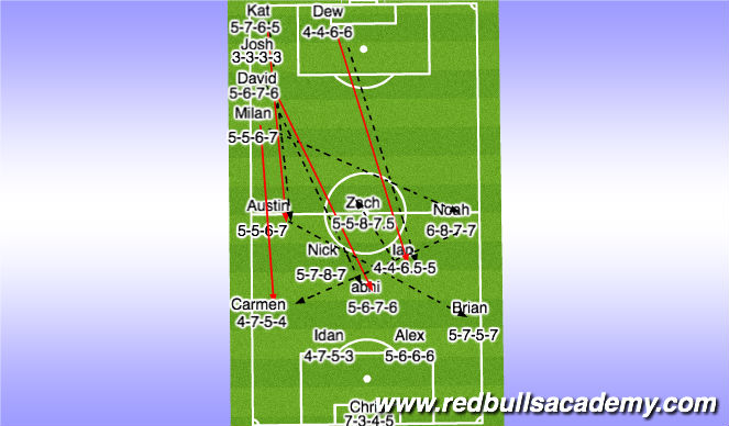 Football/Soccer Session Plan Drill (Colour): Jags